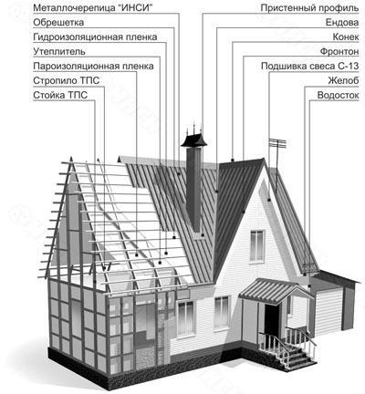 Инструкция По Устройству Металлочерепицы